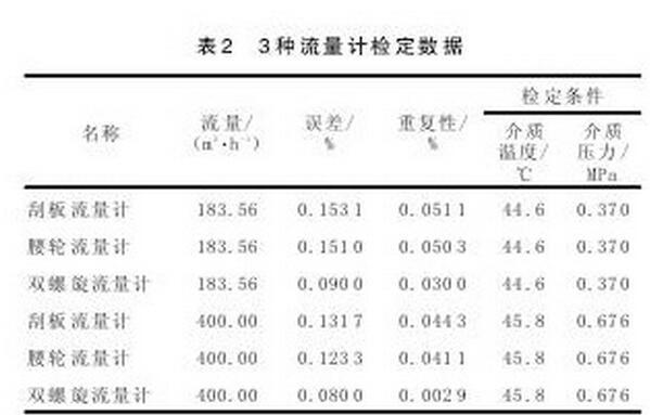 表2 3种流量计检定数据