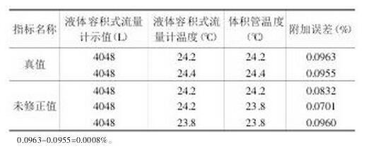 表1 温度计读数修正前后的液体容积式流量计误差数据对比表