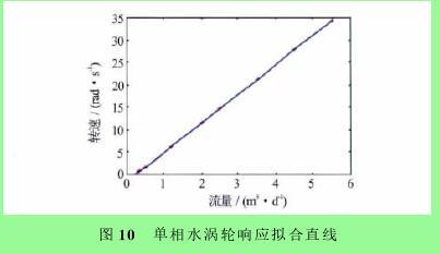 图10 单相水涡轮响应拟合直线