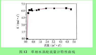 图12 单相水涡轮流量计特性曲线