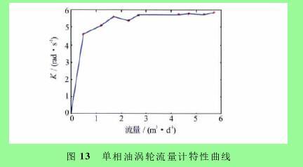 图13 单相油涡轮流量计特性曲线
