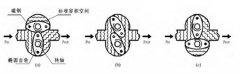 容积式流量计|工作原理|性能参数及应用