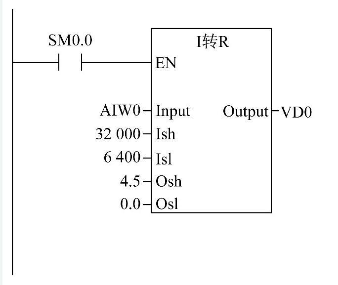 图4 将投入式液位计采集到的4~20 m A电流信号转换成实际液位