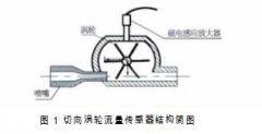 切向涡轮流量计小流量测量响应特性研究