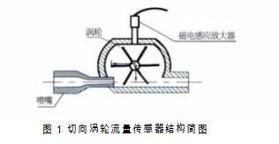 图1 切向涡轮流量传感器结构简图