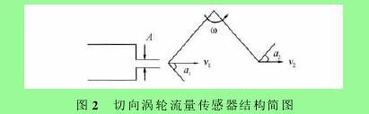 图2 切向涡轮流量传感器结构简图