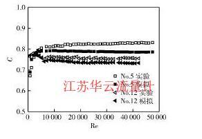 图2流出系数模拟结果与实验结果对比Fig. 2 Comparison between numerical and experimental results of discharge coefficient