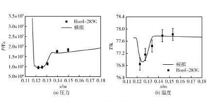 图3水翼壁面压力和温度分布Fig. 3 Pressure and temperature distributions along hydrofoil wall