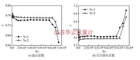 图4不同开孔形式多孔板的流出系数与压力损失系数Fig. 4 Discharge coefficient and pressure loss coefficient of perforated plates with various hole form