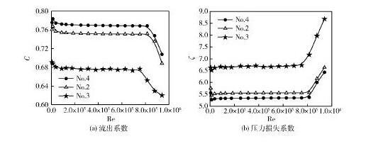 图6不同厚度多孔板的流出系数与压力损失系数Fig. 6 Discharge coefficient and pressure loss coefficient of perforated plates with various thickness