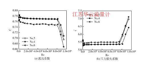 图7不同开孔直径多孔板的流出系数与压力损失系数Fig. 7 Discharge coefficient and pressure loss coefficient of perforated plates with various hole diameter