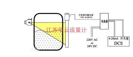 图1 γ射线料位计测量原理