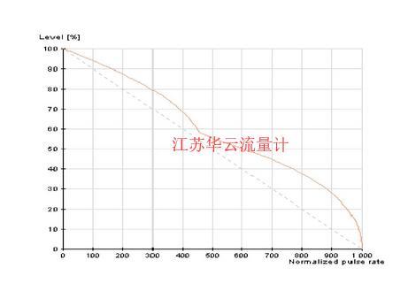 图4 液位测量值补偿线性化