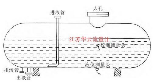 图1 ELL-FI-1型外测式液位计在液氯贮槽安装示意图