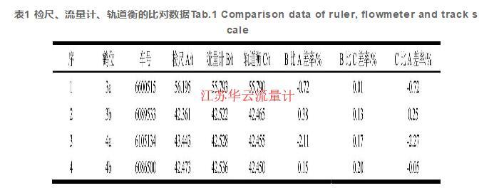 表1 检尺、流量计、轨道衡的比对数据Tab.1 Comparison data of ruler, flowmeter and track scale