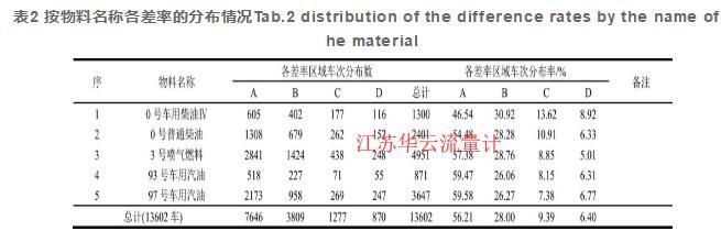 表2 按物料名称各差率的分布情况Tab.2 distribution of the difference rates by the name of the material