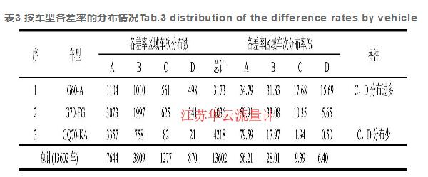 表3 按车型各差率的分布情况Tab.3 distribution of the difference rates by vehicle