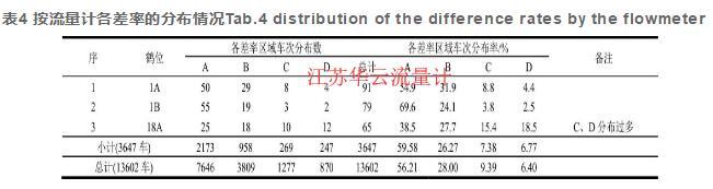 表4 按流量计各差率的分布情况Tab.4 distribution of the difference rates by the flowmeter