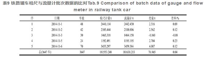 表9 铁路罐车检尺与流量计批次数据的比对Tab.9 Comparison of batch data of gauge and flowmeter in railway tank car