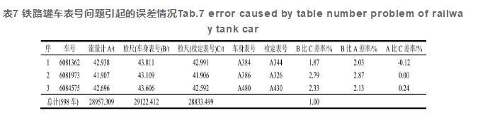 表7 铁路罐车表号问题引起的误差情况Tab.7 error caused by table number problem of railway tank car