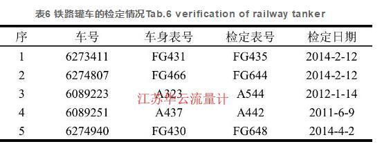 表6 铁路罐车的检定情况Tab.6 verification of railway tanker