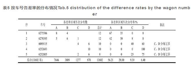 表5 按车号各差率的分布情况Tab.5 distribution of the difference rates by the wagon number