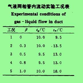 气液两相苦内流动实验工况表