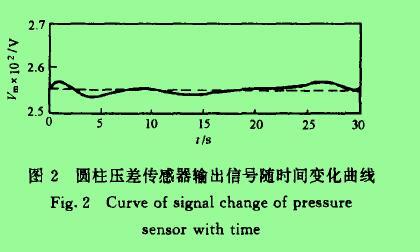 图2圆柱压差传感器输出信号随时间变化曲线