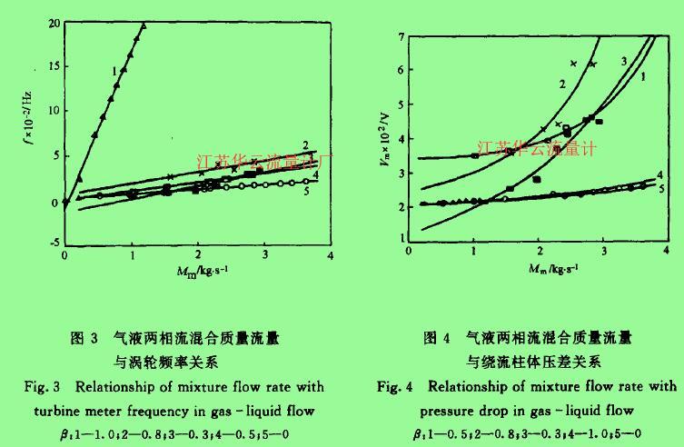 图3气液两相流混合质量流量与涡轮频率关系  图4气液两相流混合质量流量与绕流柱体压差关系