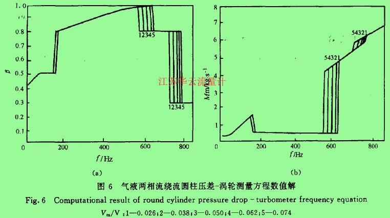 图6气液两相流绕流圆柱压差一涡轮测量方程数值解
