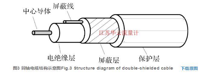 图3 同轴电缆结构示意图Fig.3 Structure diagram of double-shielded cable