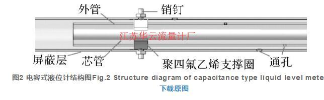 图2 电容式液位计结构图Fig.2 Structure diagram of capacitance type liquid level meter