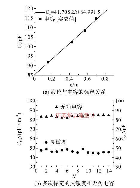 图5 电容式液位计的标定结果Fig.5 Calibration results for capacitance type liquid level meter