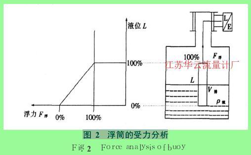 图 2 浮筒的受力分析