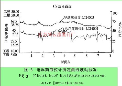 图 3 电浮筒液位计测定曲线波动状况