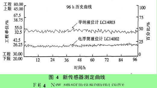 图 4 新传感器测定曲线