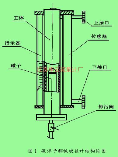 图 1 磁浮子翻板液位计结构简图