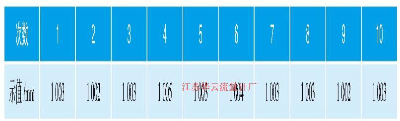 表2 实液法重复性试验