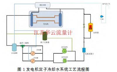 图 1 发电机定子冷却水系统工艺流程图
