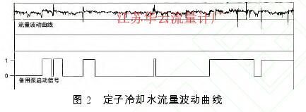 图 2   定子冷却水流量波动曲线