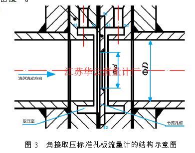 图 3   角接取压标准孔板流量计的结构示意图
