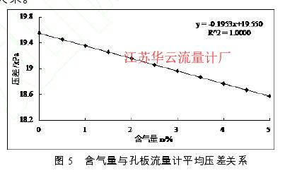 图 5   含气量与孔板流量计平均压差关系