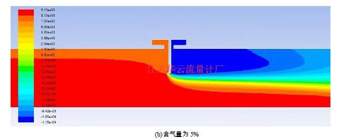 图 7   孔板附近压力分布图