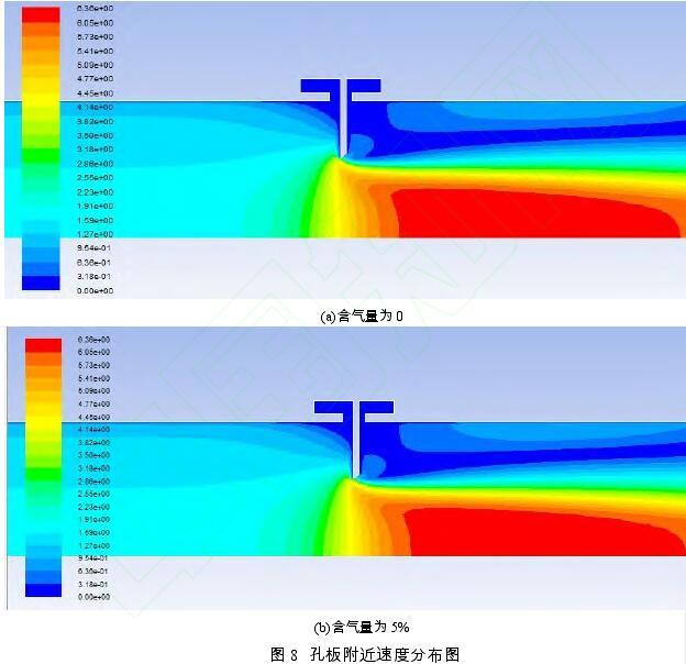 图 8  孔板附近速度分布图