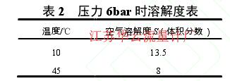 表 2   压力 6bar 时溶解度表