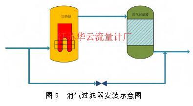 图 9   消气过滤器安装示意图