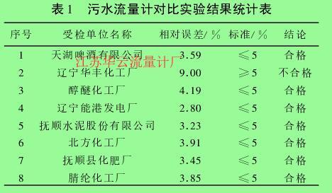 表 1  污水流量计对比实验结果统计表