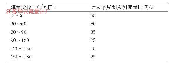 表1 计表采集到实测流量所用时间