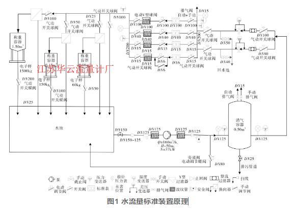 图1 水流量标准装置原理