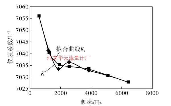 图2 仪表系数五次多项式拟合曲线